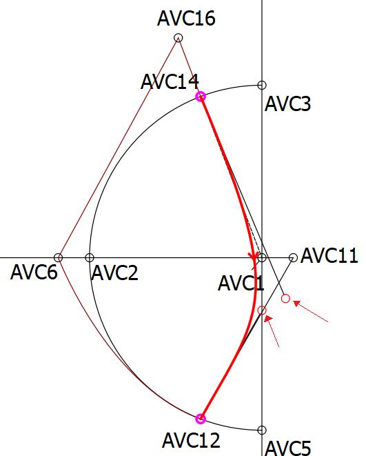 Kromming van AVC14 naar AVC12 via AVC1 en hendelspositie